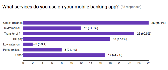Results from our surveys of features mobile currently use on their mobile apps.