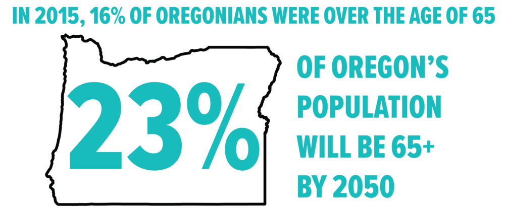 Source: Population Research Center, Portland State University (2016); State of Oregon: Department of Administrative Services (2013)