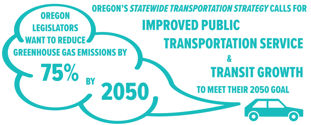 State of Oregon: Oregon Statewide Transportation Strategy: A 2050 Vision for Greenhouse Gas Emissions Reduction, 2013