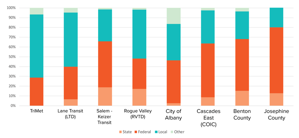 Source: FTA National Transit Database, 2014