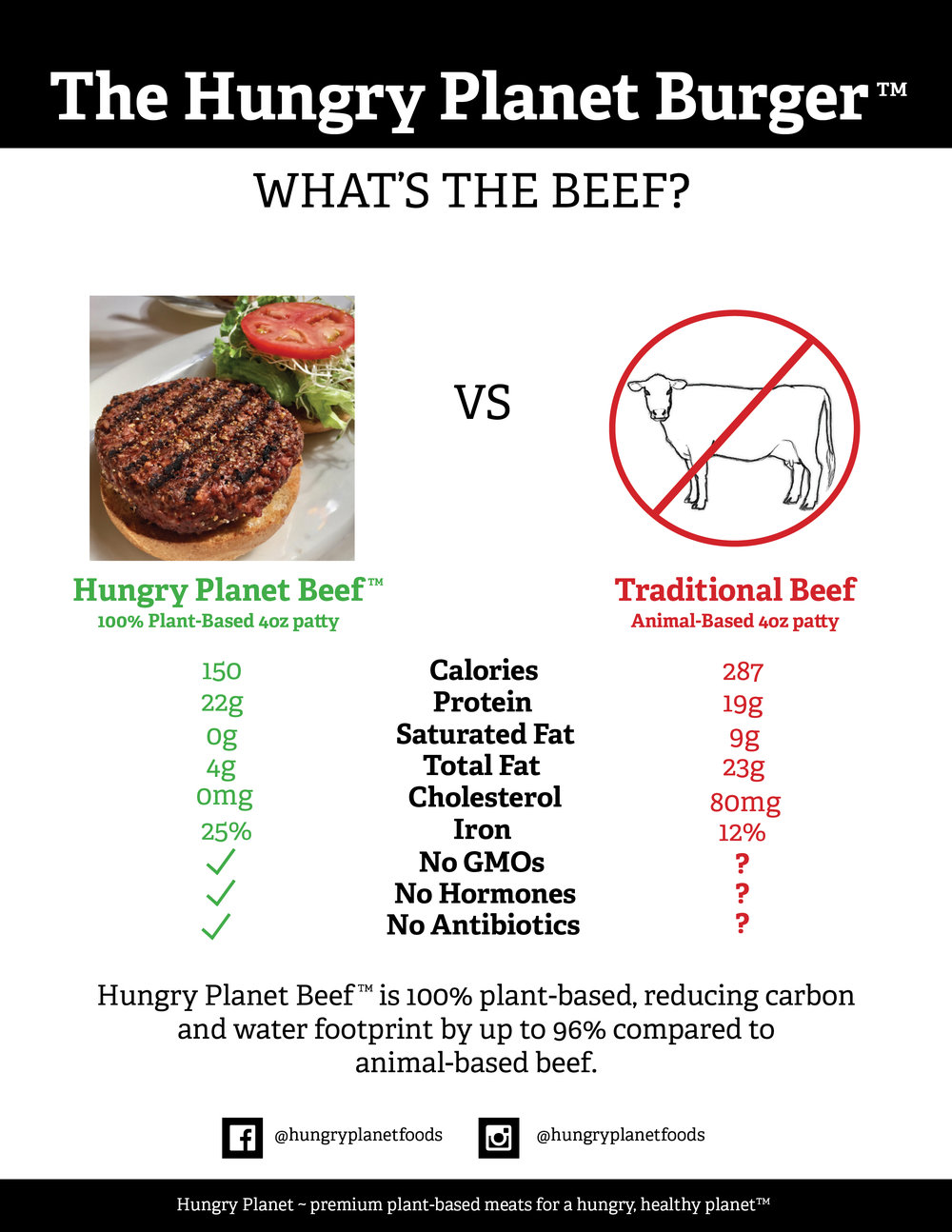 FINAL What's the Beef flyer - 4oz health.jpg