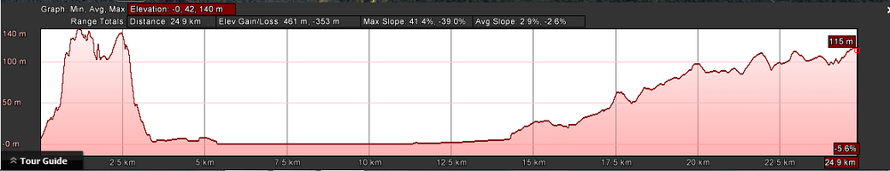 Elevations for the first leg of the 101km - from Stanley to Mawbanna