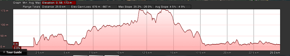 Elevations for Leg 4 of the 101km (Leg 2 of the 50km - and the full profile of the 25km race)