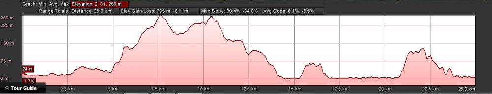 Elevations for Leg 1 of the 50km from Rocky Cape Tavern to Boat Harbour Beach (also Leg 3 of the 101km)