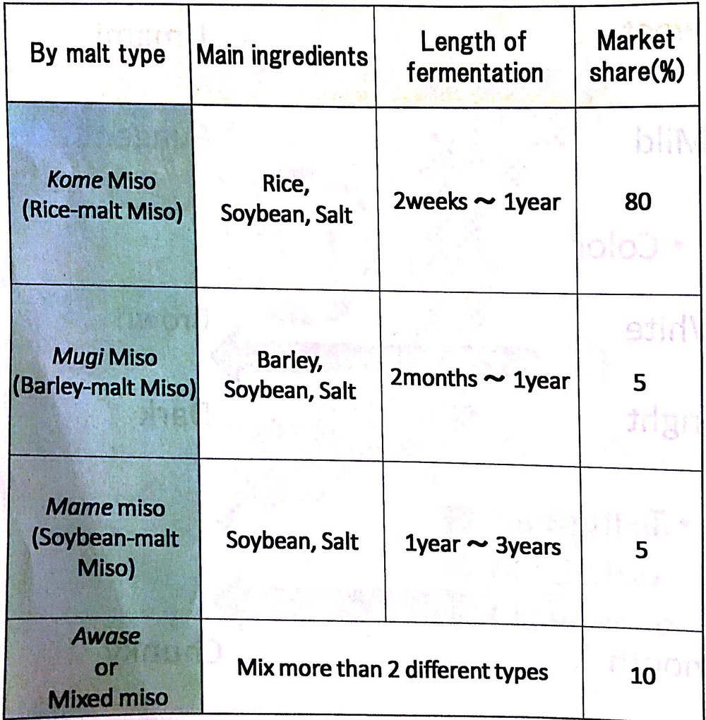 Basic of Miso-Types of Miso