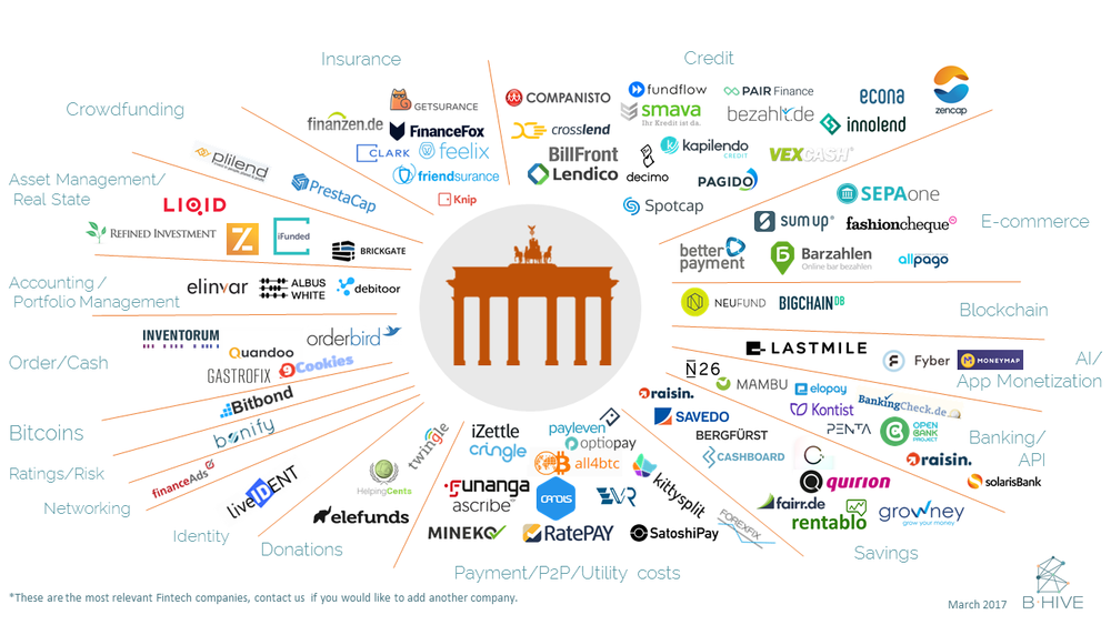 The Fintech Map Berlin BHIVE - Germany map 2017