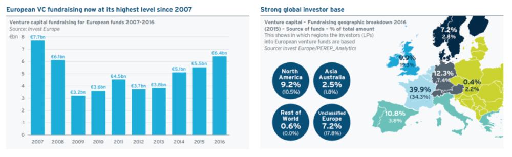 European VC Funding