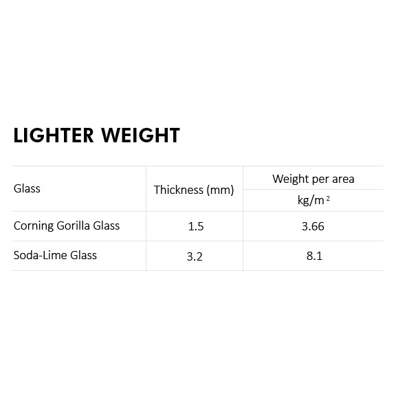 Corning Gorilla Glass offers similar performance with a thinner glass that is lighter than a typical soda-lime product.