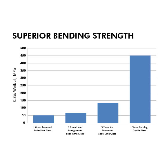In accordance with the ASTM E-1300 protocol (calculated 0.8% probability of failure), Corning Gorilla Glass demonstrated superior bending strength, enabling the use of thinner glass to support the same load when compared to soda-lime glass.
