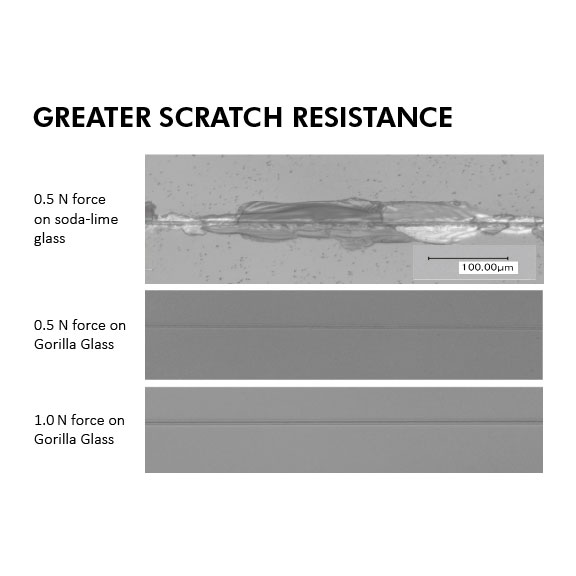 When subjected to a scratch resistance test involving loads of 50g of force (Knoop indenter), Corning Gorilla Glass showed greater scratch resistance compared to air tempered soda-lime glass. All results shown at same magnification.