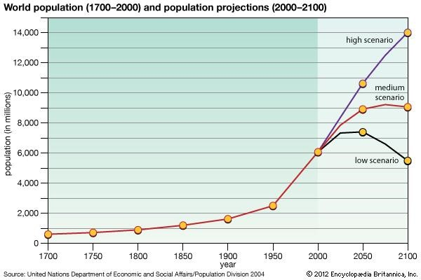 Photo 04: Growth of human population on Earth.  Source .