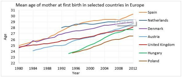 Source:  OECD Family Database (2015) .