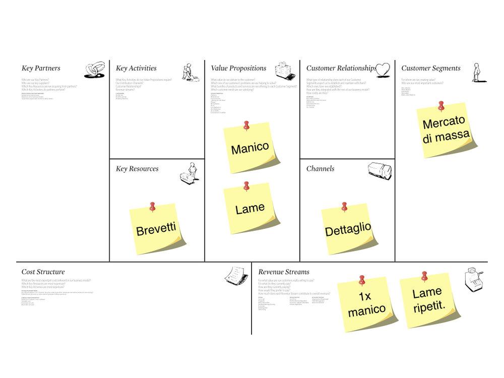 Nella maggior parte dei casi il business model canvas viene compilato con il prodotto al centro