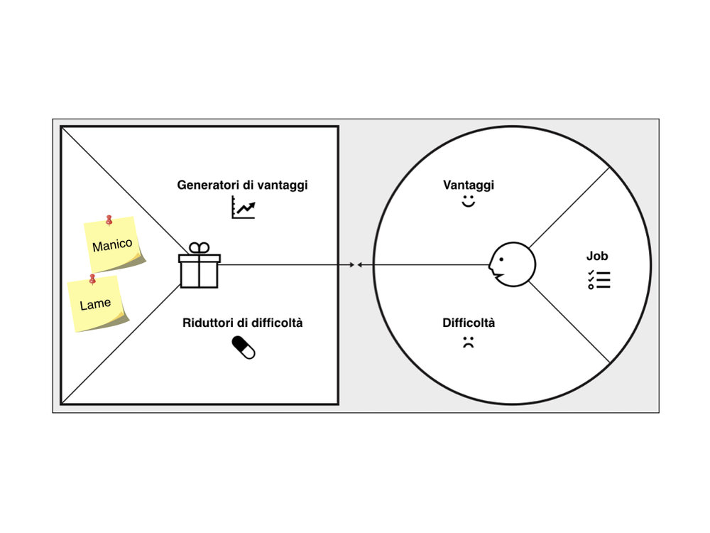 Value proposition canvas di un rasoio usa e getta