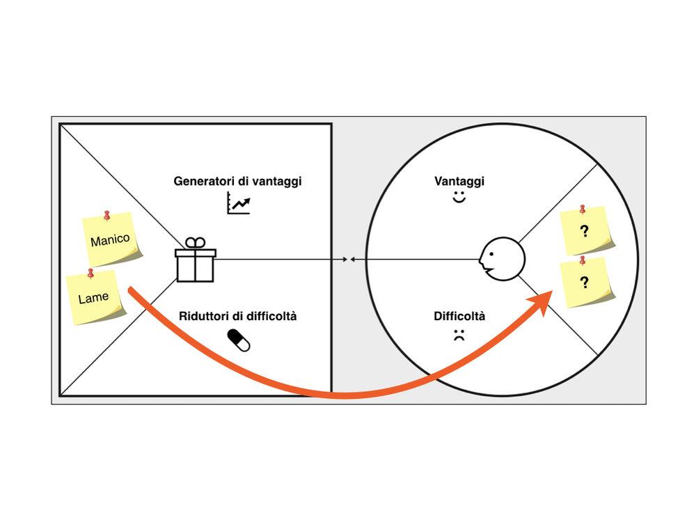 Verifica il quadrato di sinistra con il cerchio di destra