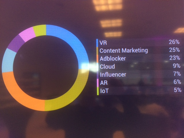 Analysis of subjects of top DMEXCO tweets (from live dashboard)