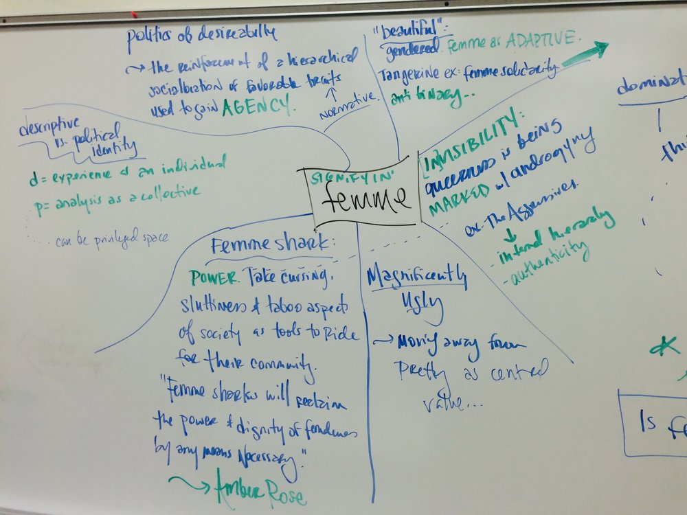 Class Discussion:What does 'femme' do that 'feminine' does not?