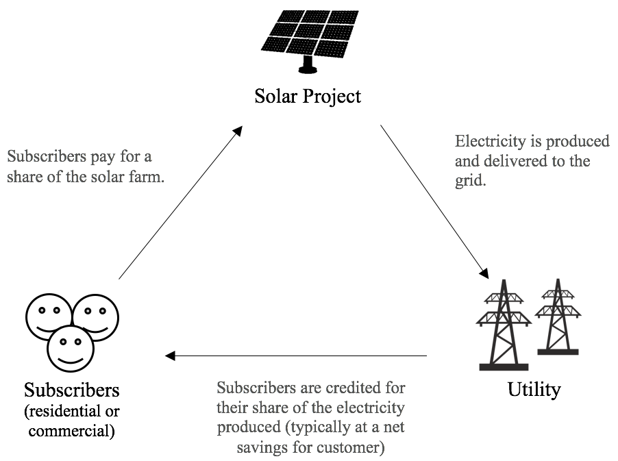 community solar program.png