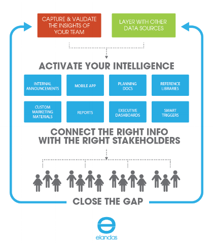 elandas' commercial excellence platform