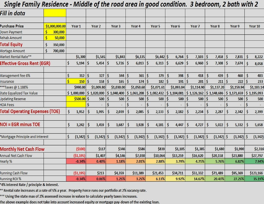 Free Investment Property Calculator Australia - Free download and ...