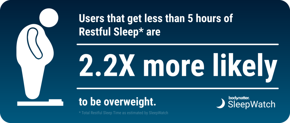 sleepwatch_user_data_restful_sleep_overweight.png