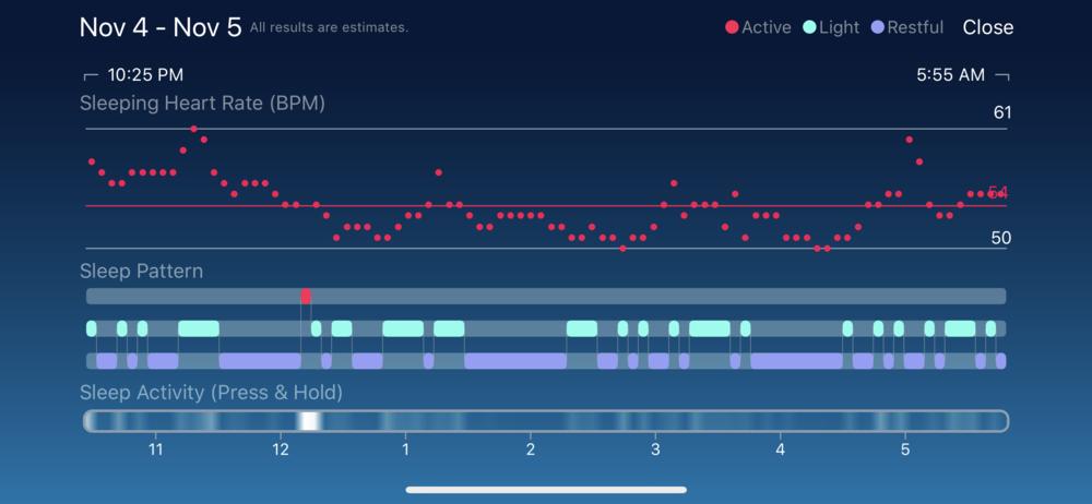 The New Sleep Pattern Graph