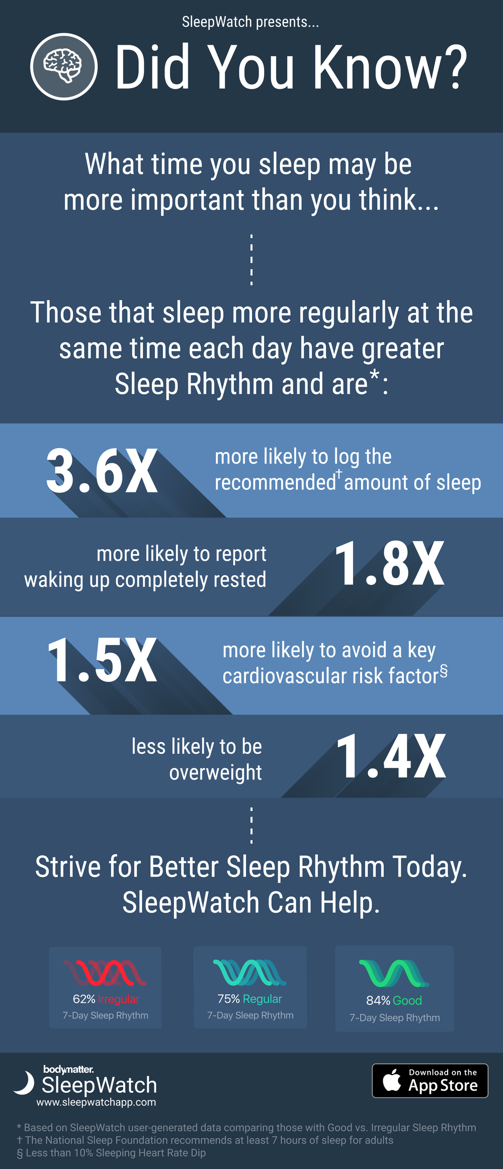 Sleep Rhythm Infographic - SleepWatch by Bodymatter