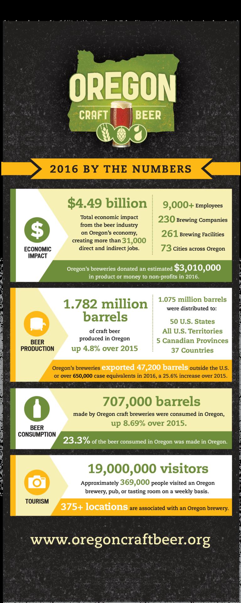 OCB-2016-Info-Stats