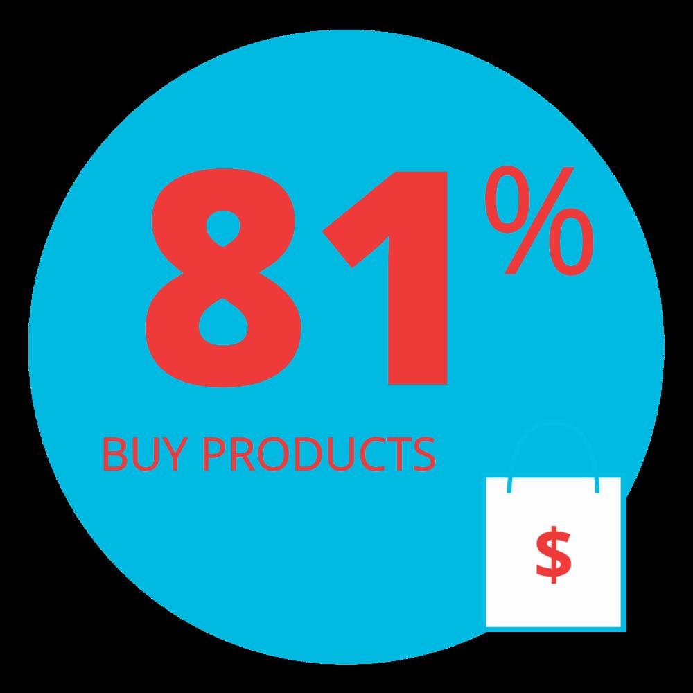 81_Percent_Buy.png
