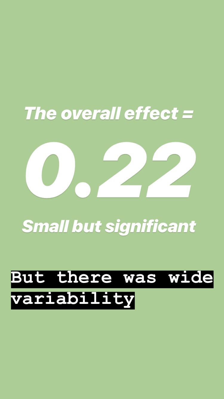 The variation:25% of studies found the effect size was below zero i.e. MI was as effective or less effective than other treatments.50% found a small effect size.25% of studies found a moderate effect size -