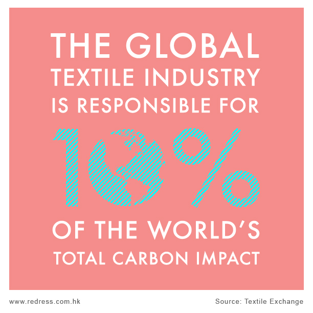 The global textile industry is responsible for 10% of the world's total carbon impact.  Source: Textile Exchange