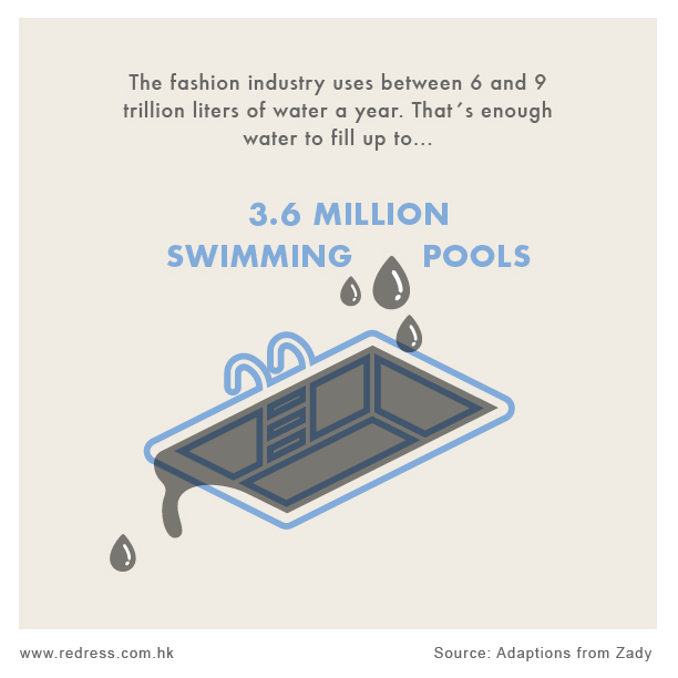 The fashion industry uses between 6 and 9 trillion litres of water a year. That´s enough water to fill up to 3.6 million swimming pools.