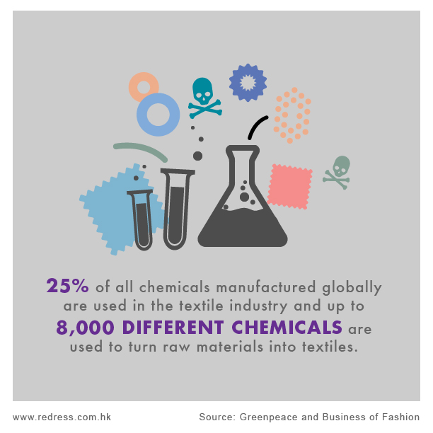 25% of all chemicals manufactured globally are used in the textile industry and up to 8,000 different chemicals are used to turn raw materials into clothes.
