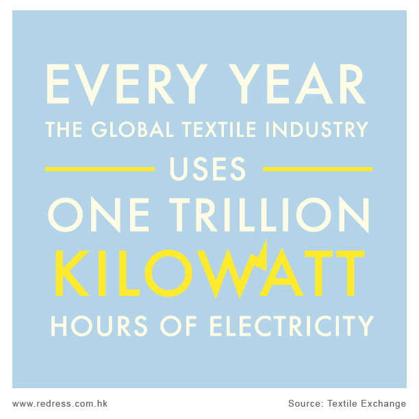 Every year, the global textile industry uses one trillion kilowatt hours of electricity.