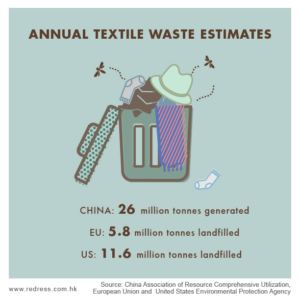 Annual textile waste estimates - China: 26 million tonnes generated - EU: 5.8 million tonnes landfilled - US: 11.6 million tonnes landfilled