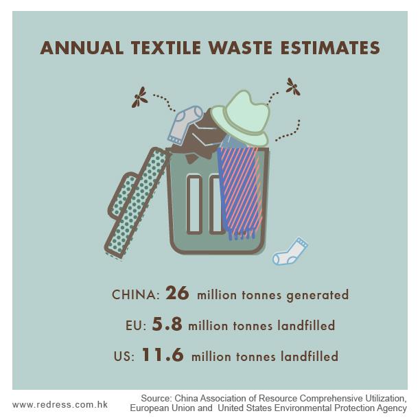 Annual textile waste estimates - China: 26 million tonnes generated - EU: 5.8 million tonnes landfilled - US: 11.6 million tonnes landfilled