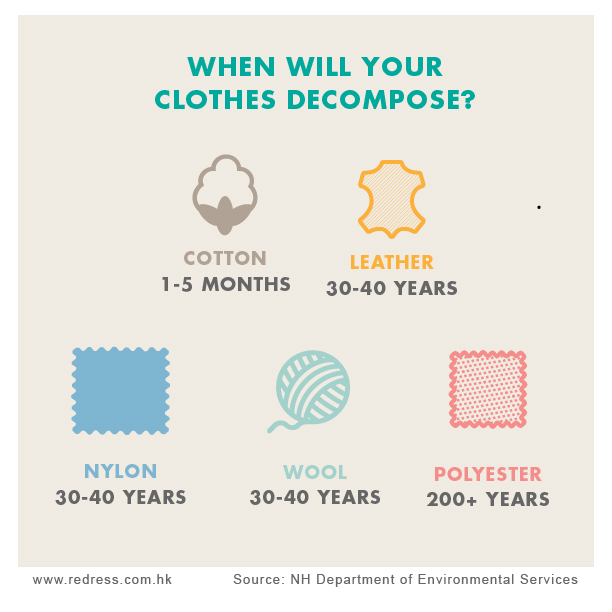 When will your clothes decompose? - Cotton 1-5 months - Polyester 200+ years - Nylon 30-40 years - Leather 30-40 years - Wool 1-5 years
