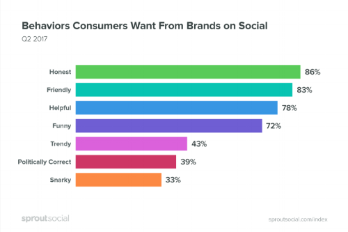 Check out these expected behaviours; courtesy of www.sproutsocial.com