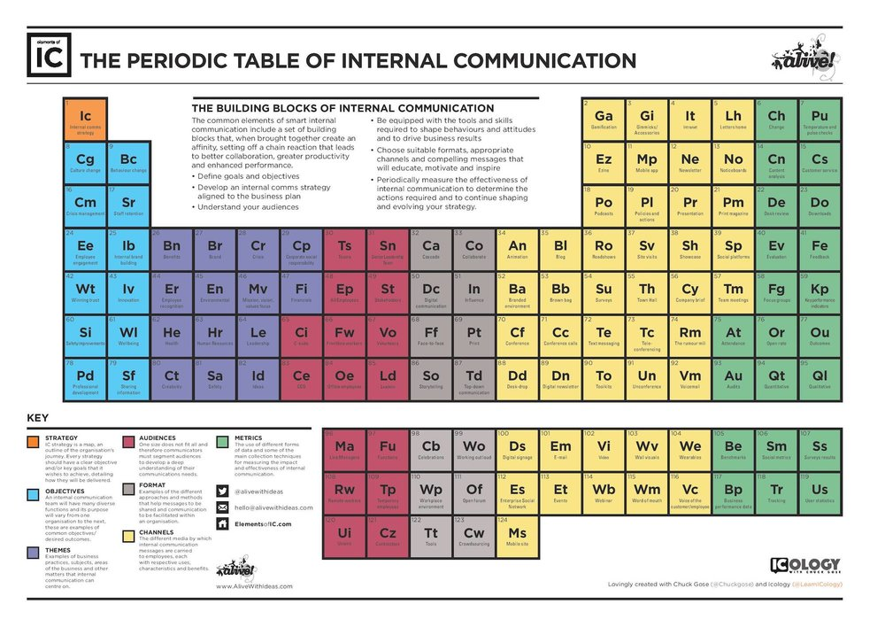 New Elements Added To The Periodic Table Of Internal Communication