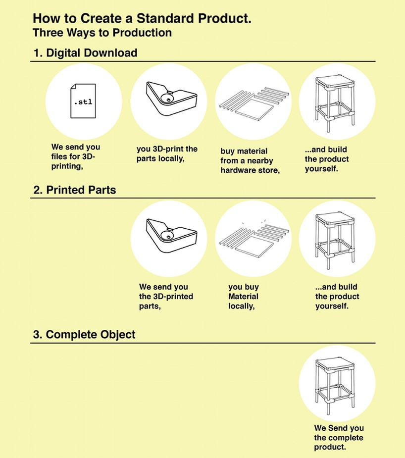 the step-by-step consumers instruction for standard products digital fabrication