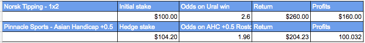 Odds for hedging my bet