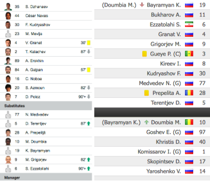 Lineup comparison for Rostov in this game vs their last game