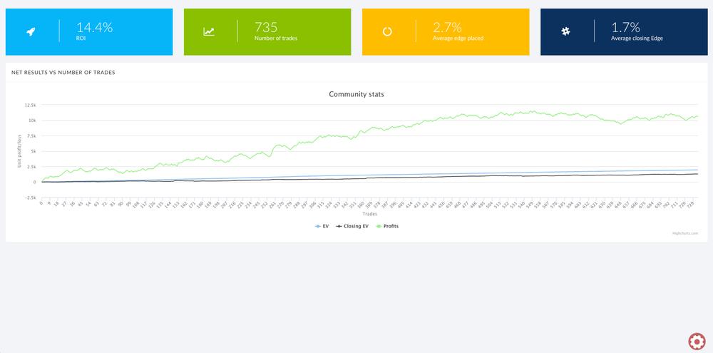 Betting statistic graph: 1.7% Average closing edge, 2.7% average edge placed