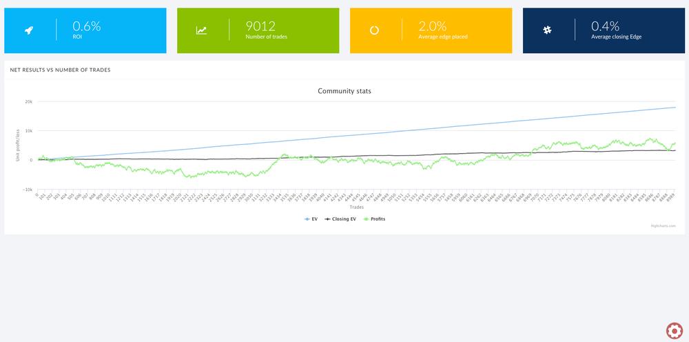 0.4% Average closing edge, 2.0% average edge placed