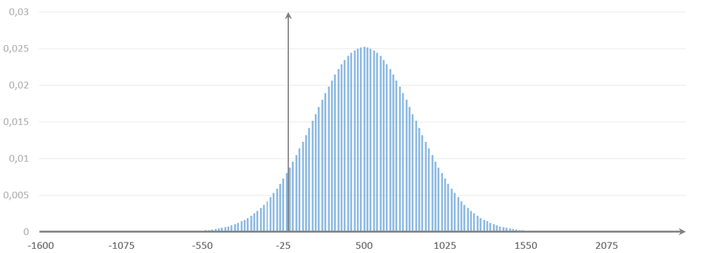 Simulation of 1000 coin flips