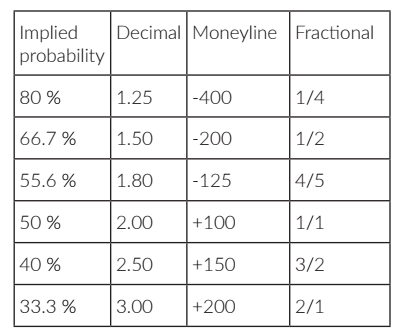 TABLE SHOWING CONVERSIONS BETWEEN DIFFERENT  ODDS FORMATS FOR SPORTS BETTING