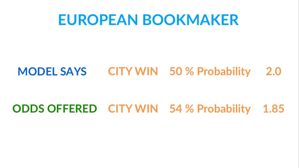 odds in European bookmakers