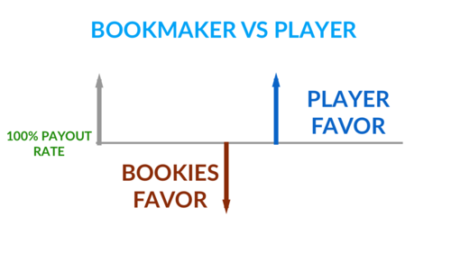 Trademate Sports - How bookmakers make money