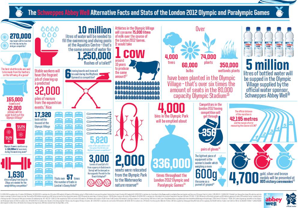 http://www.creativebloq.com/graphic-design/paralympics-design-5-best-infographics-812604
