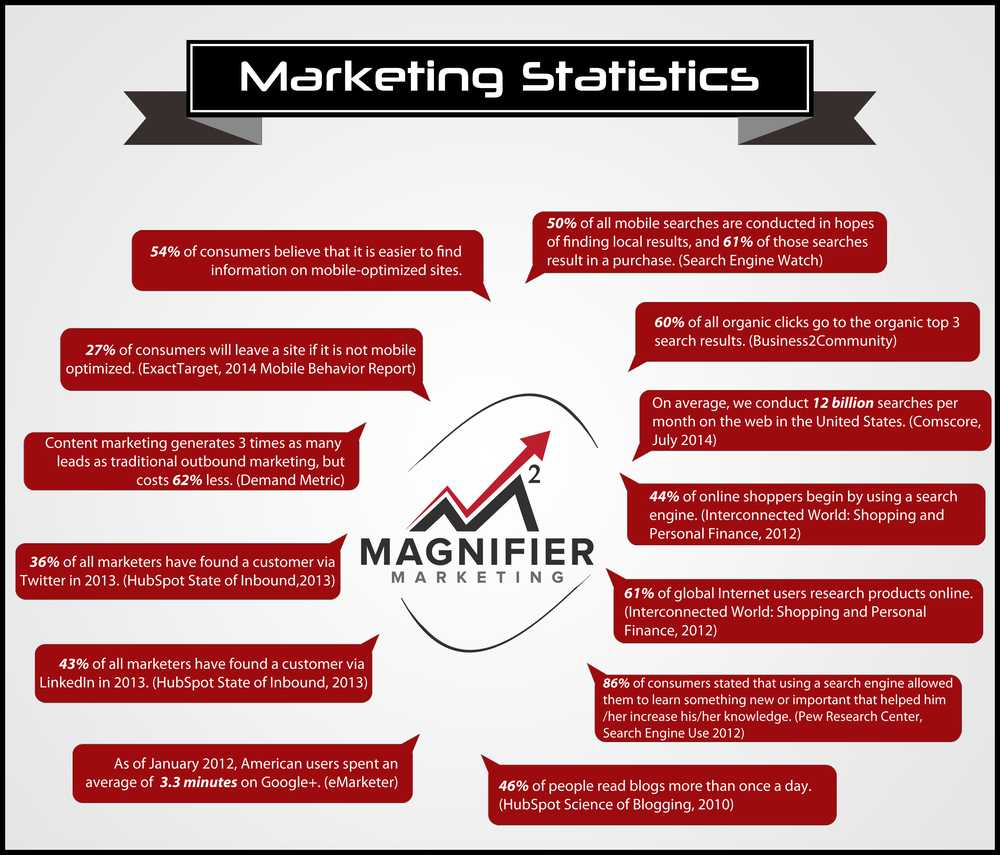 internet-marketing-statistics